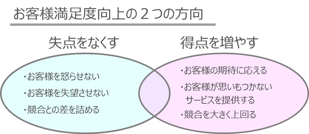 顧客満足度向上の2つの方向
